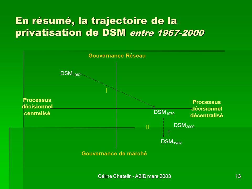 Céline Chatelin - A2ID mars 200313 En résumé, la trajectoire de la privatisation de DSM entre 1967-2000 DSM 1967 Processus décisionnel décentralisé Pr