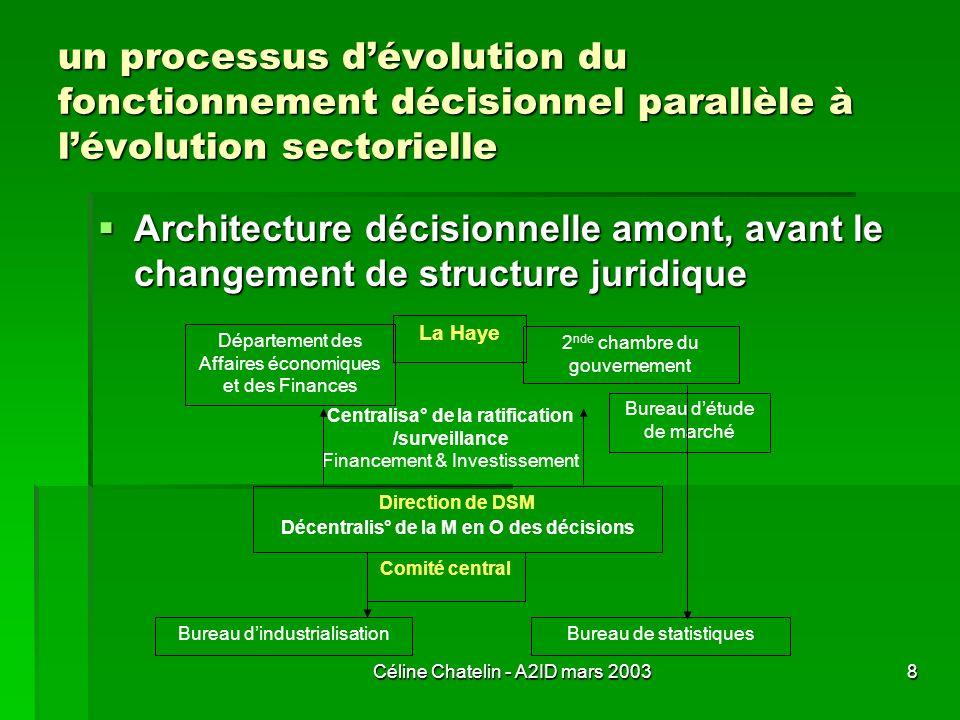 Céline Chatelin - A2ID mars 20038 un processus dévolution du fonctionnement décisionnel parallèle à lévolution sectorielle Architecture décisionnelle