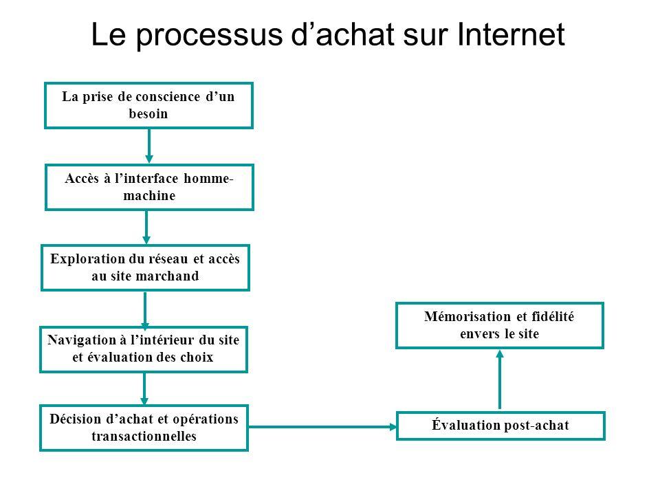 Le processus dachat sur Internet La prise de conscience dun besoin Accès à linterface homme- machine Exploration du réseau et accès au site marchand N