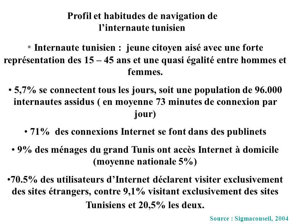 Internaute tunisien : jeune citoyen aisé avec une forte représentation des 15 – 45 ans et une quasi égalité entre hommes et femmes. 5,7% se connectent