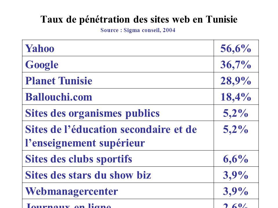 Taux de pénétration des sites web en Tunisie Yahoo56,6% Google36,7% Planet Tunisie28,9% Ballouchi.com18,4% Sites des organismes publics5,2% Sites de léducation secondaire et de lenseignement supérieur 5,2% Sites des clubs sportifs6,6% Sites des stars du show biz3,9% Webmanagercenter3,9% Journaux en ligne2,6% Source : Sigma conseil, 2004