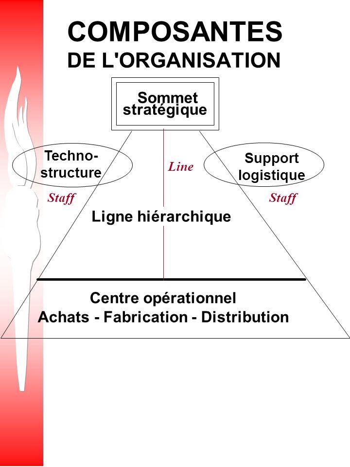 MODÈLE DE FONCTIONNEMENT DES ORGANISATIONS