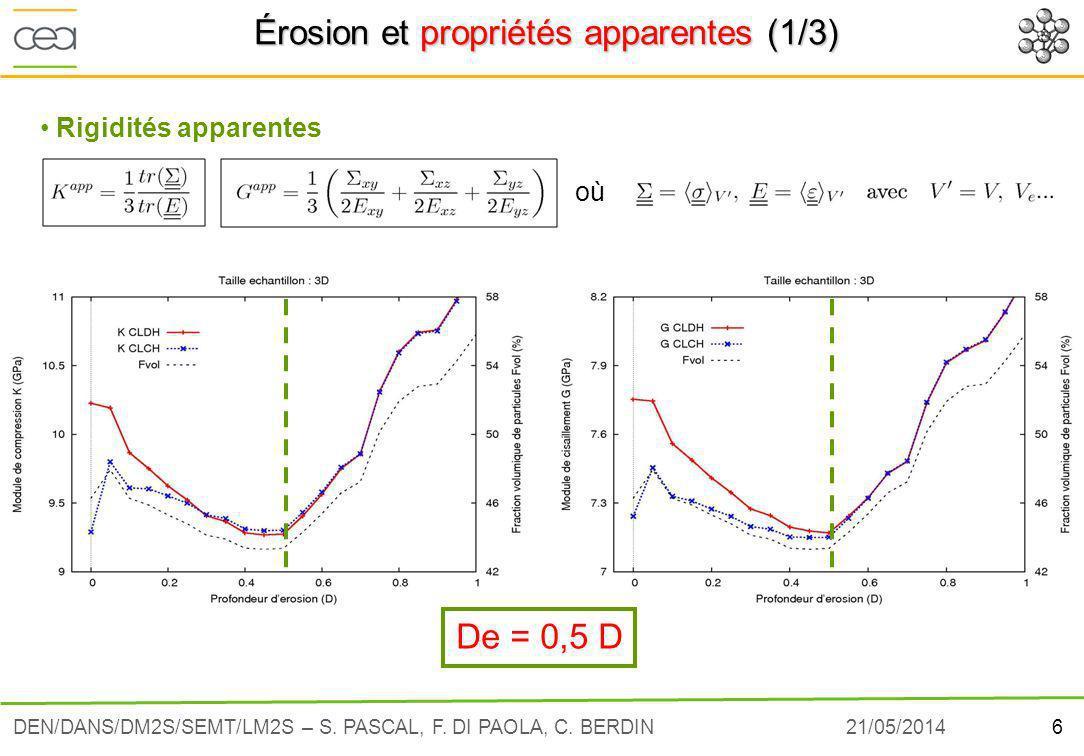 21/05/20146DEN/DANS/DM2S/SEMT/LM2S – S.PASCAL, F.