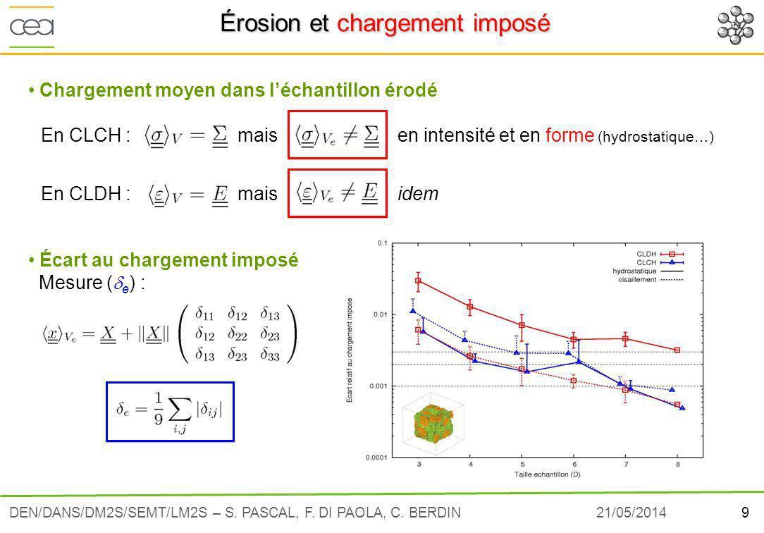 21/05/20149DEN/DANS/DM2S/SEMT/LM2S – S.PASCAL, F.