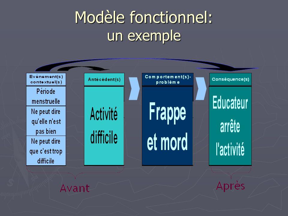 MODELE FONCTIONNEL