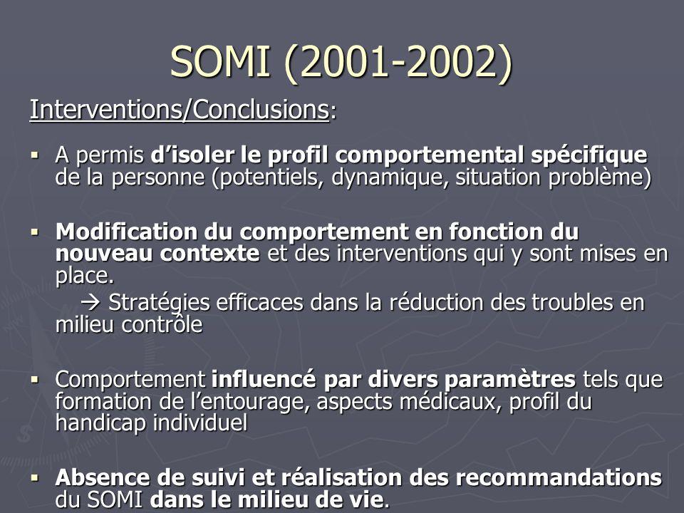SOMI (2001-2002) Objectif: Objectif: Observation et intervention auprès de personnes avec autisme /retard mental et des troubles importants du comportement durant une période déterminée (2 semaines en internat) et avec des outils spécifiques: Observation et intervention auprès de personnes avec autisme /retard mental et des troubles importants du comportement durant une période déterminée (2 semaines en internat) et avec des outils spécifiques: Etapes: Etapes: Observation systématique Observation systématique Analyse fonctionnelle Analyse fonctionnelle Mise au point dune intervention Mise au point dune intervention Somi : Somi : 44 personnes dont 22 adultes, 50% dhommes, 66% atteints dautisme