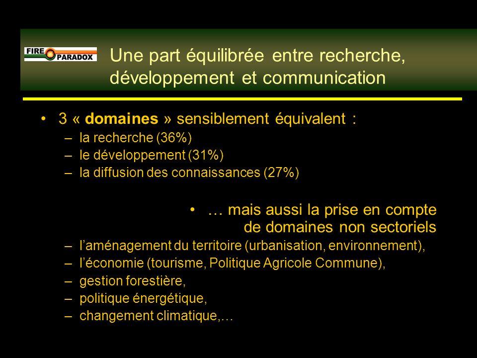 3 « domaines » sensiblement équivalent : –la recherche (36%) –le développement (31%) –la diffusion des connaissances (27%) … mais aussi la prise en compte de domaines non sectoriels –laménagement du territoire (urbanisation, environnement), –léconomie (tourisme, Politique Agricole Commune), –gestion forestière, –politique énergétique, –changement climatique,… Une part équilibrée entre recherche, développement et communication