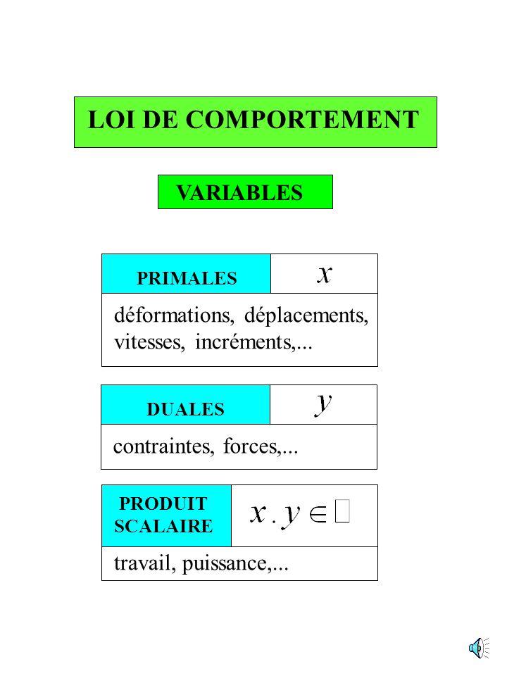 Plan de lexposé Le bipotentiel Mécanique du contact Plasticité des sols Lécrouissage non linéaire