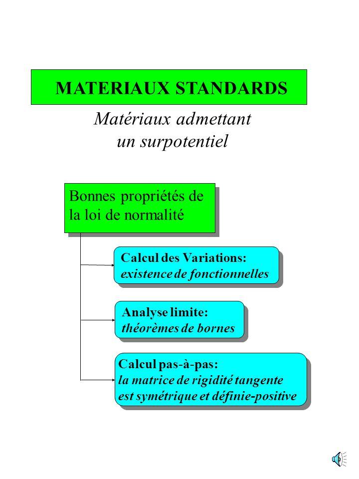 COUPLE EXTREMAL loi inverse loi de comportement loi de normalité multivoque ou de sous-normalité INEGALITE DE FENCHEL convexe SURPOTENTIEL