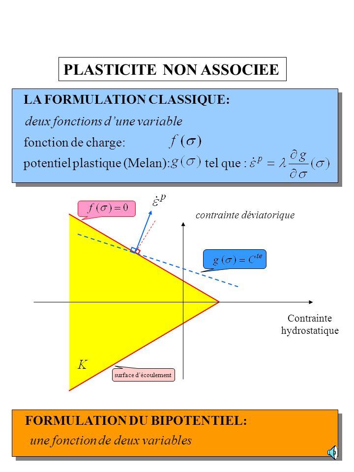 MATERIAUX STANDARDS Matériaux admettant un surpotentiel Bonnes propriétés de la loi de normalité Calcul des Variations: existence de fonctionnelles An
