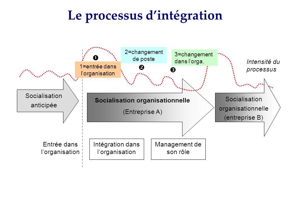 Socialisation anticipée Socialisation organisationnelle (Entreprise A) Intégration dans lorganisation Management de son rôle Entrée dans lorganisation
