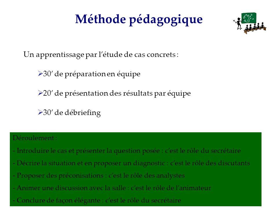 Un apprentissage par létude de cas concrets : 30 de préparation en équipe 20 de présentation des résultats par équipe 30 de débriefing Méthode pédagog