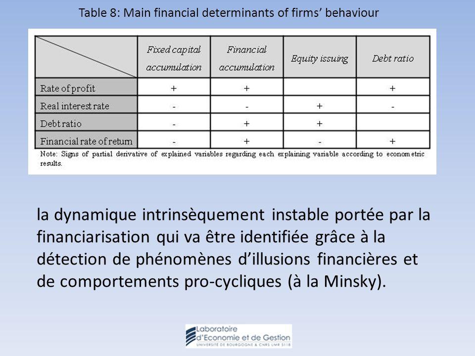 Table 8: Main financial determinants of firms behaviour la dynamique intrinsèquement instable portée par la financiarisation qui va être identifiée grâce à la détection de phénomènes dillusions financières et de comportements pro-cycliques (à la Minsky).
