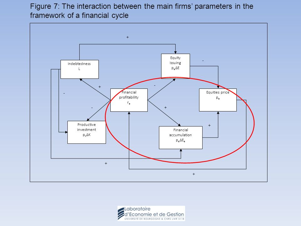 Equity Issuing p e ΔE Indebtedness L Financial profitability r e Equities price p e Financial accumulation p e ΔE e Productive investment p k ΔK + + - + - - + + - + Figure 7: The interaction between the main firms parameters in the framework of a financial cycle