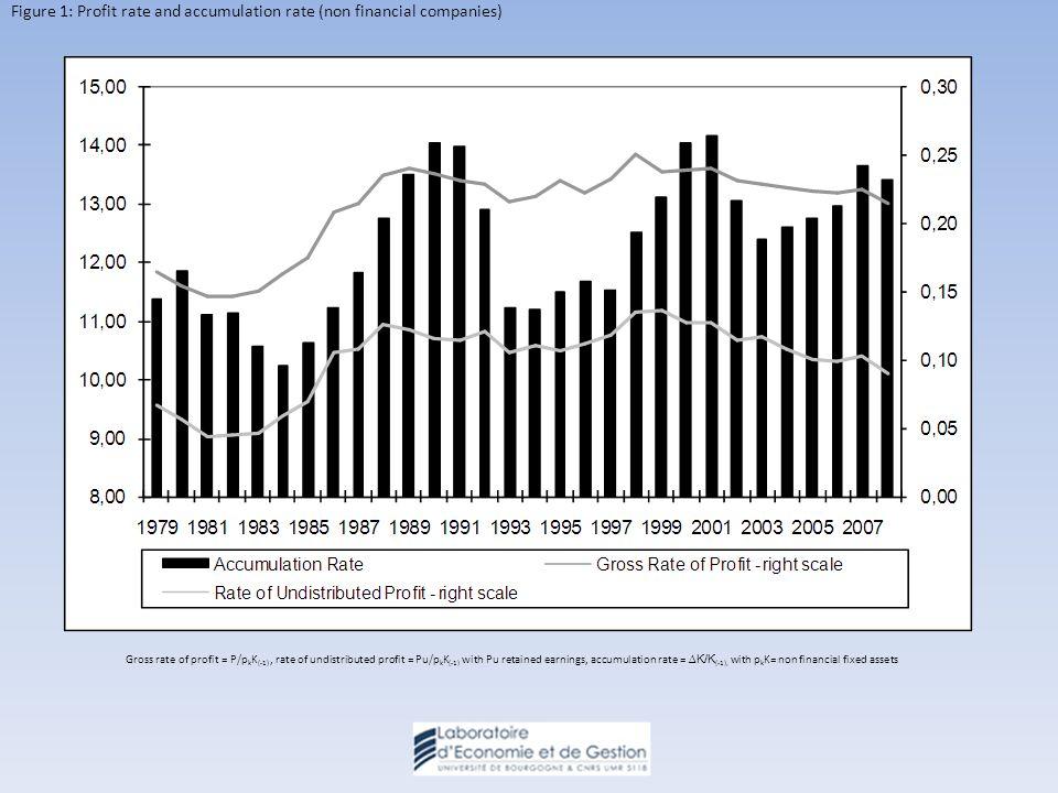 La modification des comportements de financement et dendettement des SNF constitue lune des transformations majeure de léconomie des 30 dernières années.