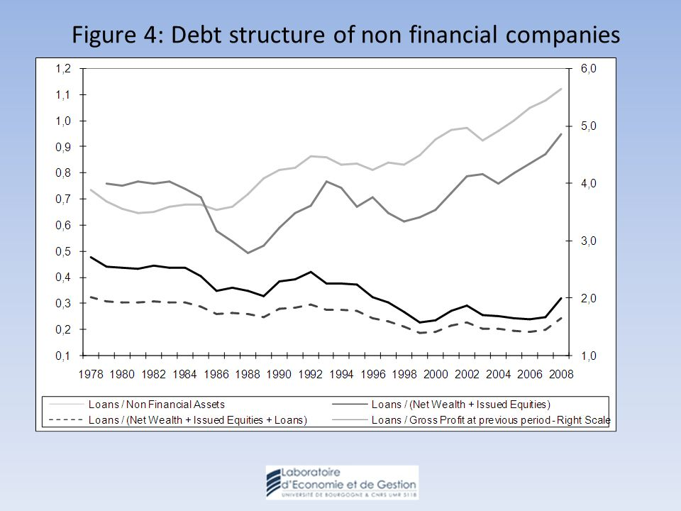 Figure 4: Debt structure of non financial companies