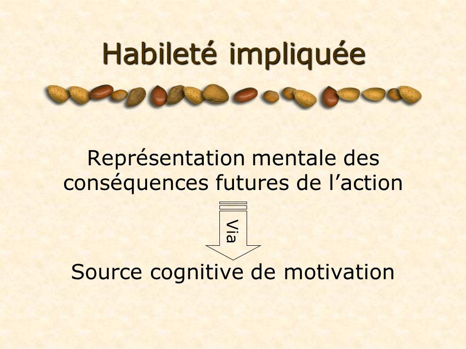 Habileté impliquée Représentation mentale des conséquences futures de laction Source cognitive de motivation Via