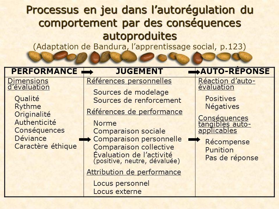 Processus en jeu dans lautorégulation du comportement par des conséquences autoproduites Processus en jeu dans lautorégulation du comportement par des