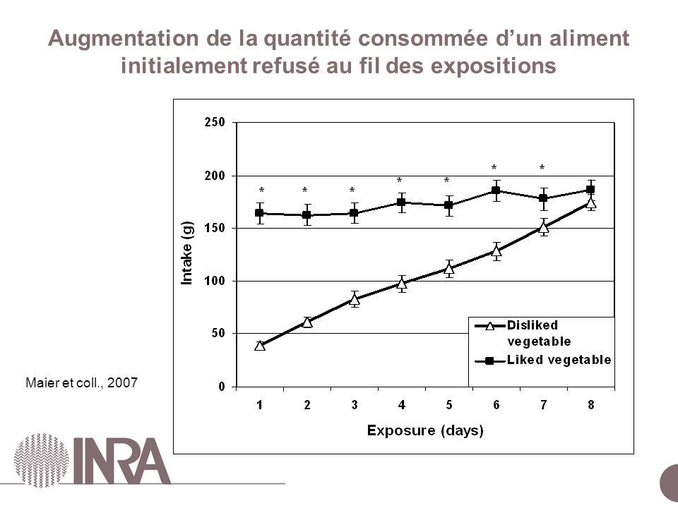 ESCo Comportements alimentaires – 24 juin 2010 Augmentation de la quantité consommée dun aliment initialement refusé au fil des expositions Maier et coll., 2007