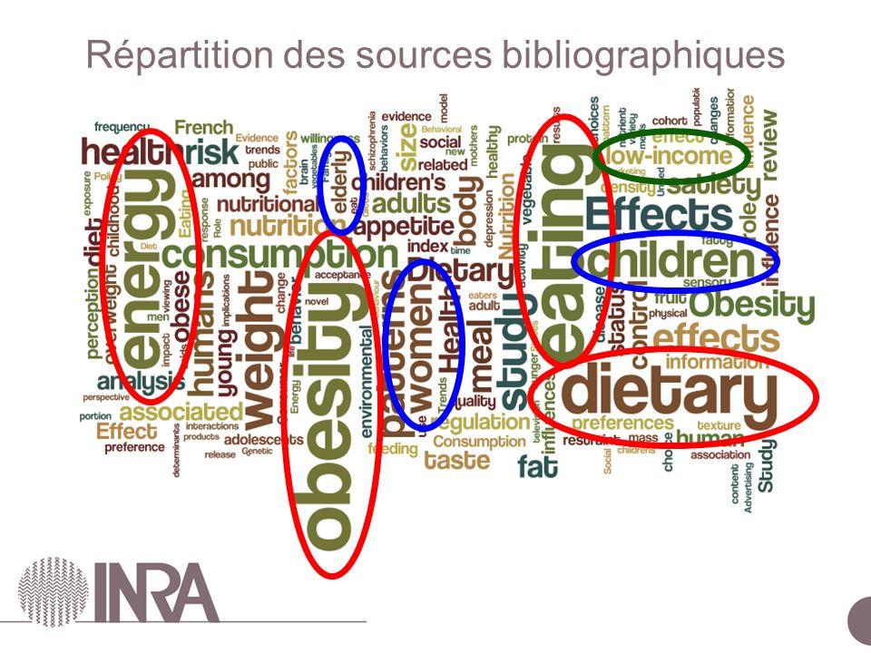 ESCo Comportements alimentaires – 24 juin 2010 Répartition des sources bibliographiques