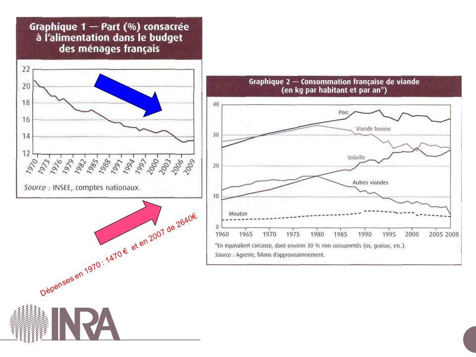 ESCo Comportements alimentaires – 24 juin 2010 Dépenses en 1970 : 1470 et en 2007 de 2640