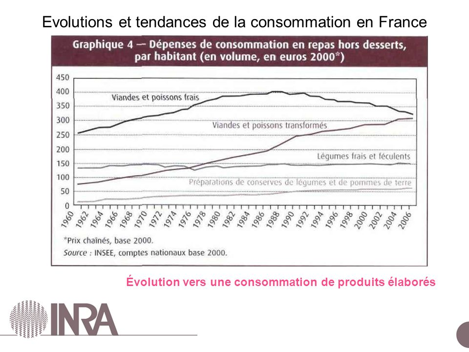 ESCo Comportements alimentaires – 24 juin 2010 Évolution vers une consommation de produits élaborés Evolutions et tendances de la consommation en France