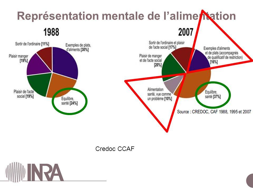 ESCo Comportements alimentaires – 24 juin 2010 Représentation mentale de lalimentation Credoc CCAF