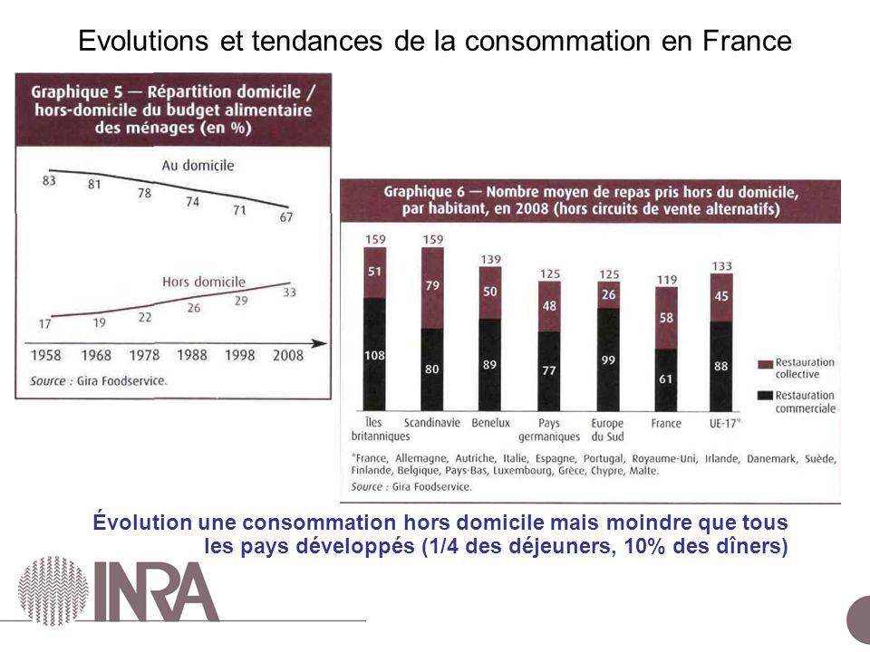 ESCo Comportements alimentaires – 24 juin 2010 Évolution une consommation hors domicile mais moindre que tous les pays développés (1/4 des déjeuners, 10% des dîners) Evolutions et tendances de la consommation en France