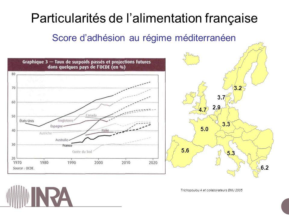 ESCo Comportements alimentaires – 24 juin 2010 Trichopoulou A et collaborateurs BMJ 2005 Score dadhésion au régime méditerranéen 3.2 4.7 3.3 5.0 5.6 5.3 6.2 2.9 3.7 Particularités de lalimentation française