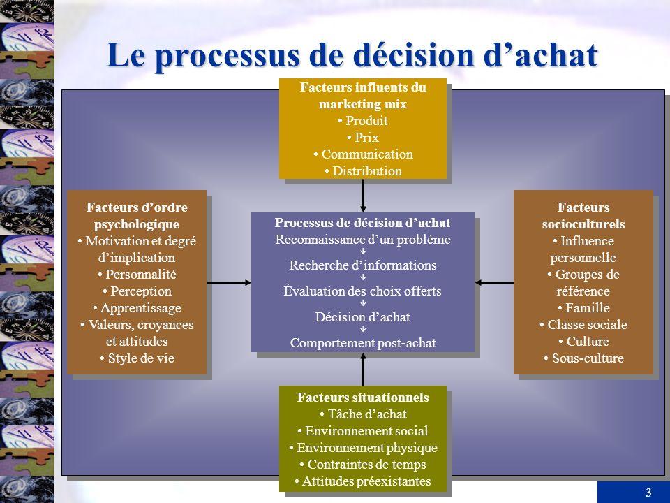 3 Le processus de décision dachat Facteurs dordre psychologique Motivation et degré dimplication Personnalité Perception Apprentissage Valeurs, croyan