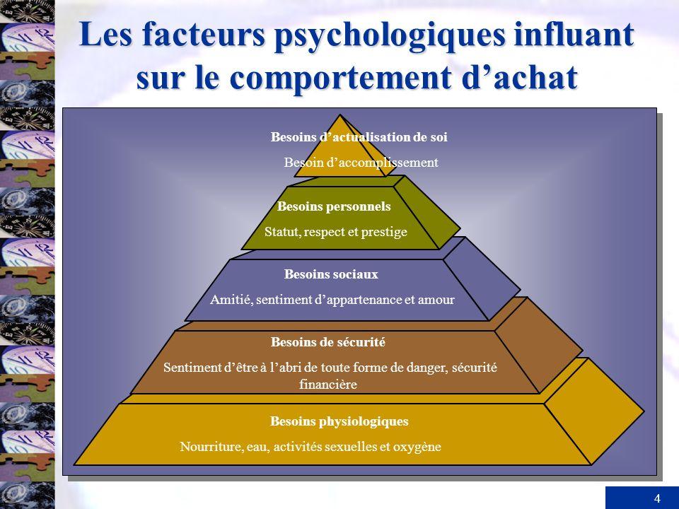4 Les facteurs psychologiques influant sur le comportement dachat Besoins dactualisation de soi Besoin daccomplissement Besoins personnels Statut, res