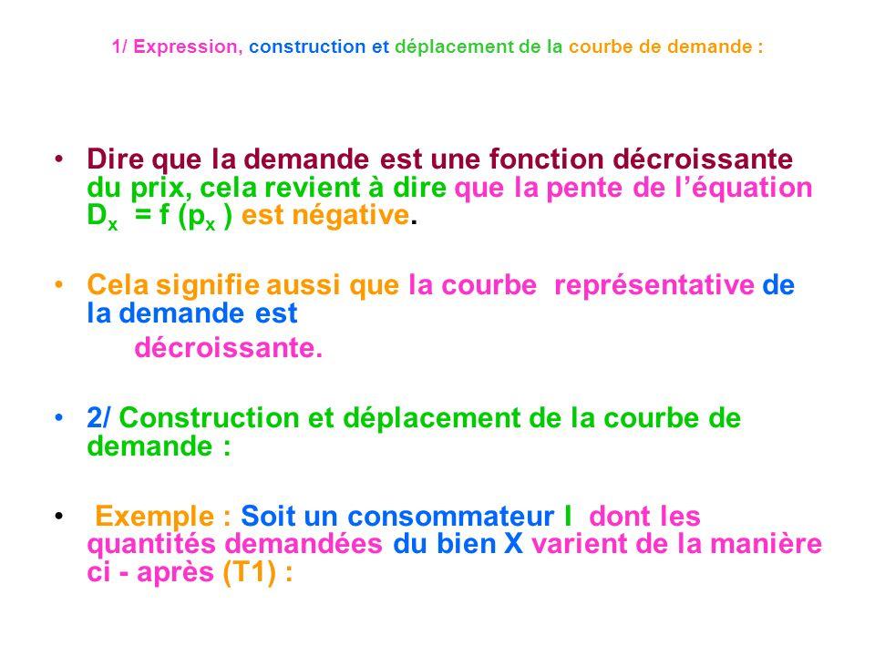 1/ Expression, construction et déplacement de la courbe de demande : Dire que la demande est une fonction décroissante du prix, cela revient à dire qu