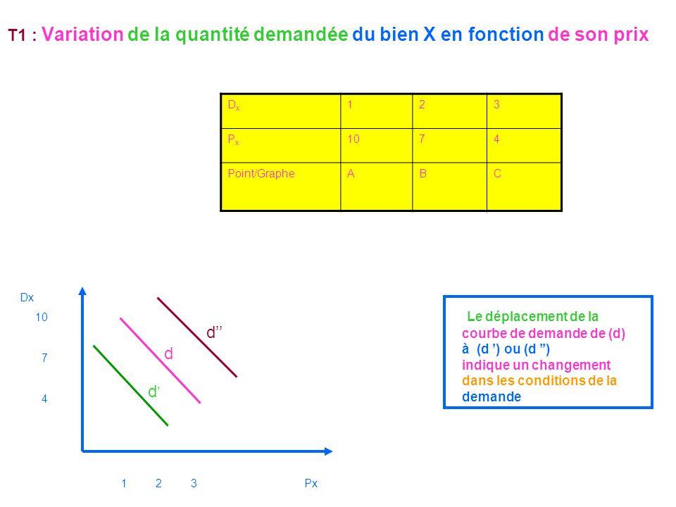 T1 : Variation de la quantité demandée du bien X en fonction de son prix DxDx 123 PxPx 1074 Point/GrapheABC Le déplacement de la courbe de demande de