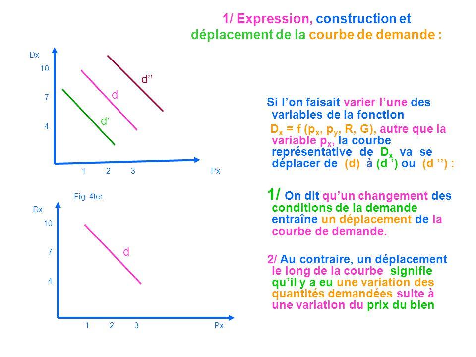 1/ Expression, construction et déplacement de la courbe de demande : Si lon faisait varier lune des variables de la fonction D x = f (p x, p y, R, G),