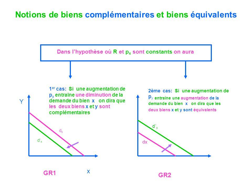 Notions de biens complémentaires et biens équivalents dxdx dxdx 2ème cas: Si une augmentation de p y entraîne une augmentation de la demande du bien x
