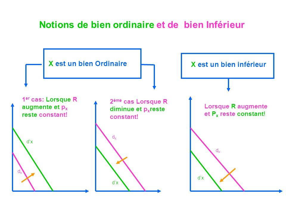 Notions de bien ordinaire et de bien Inférieur X est un bien Ordinaire X est un bien inférieur 1 er cas: Lorsque R augmente et p x reste constant! 2 è