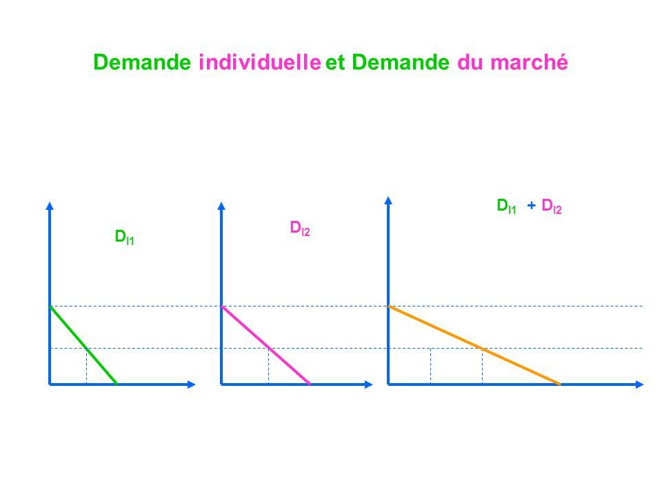 Demande individuelle et Demande du marché D I1 D I2 D I1 + D I2