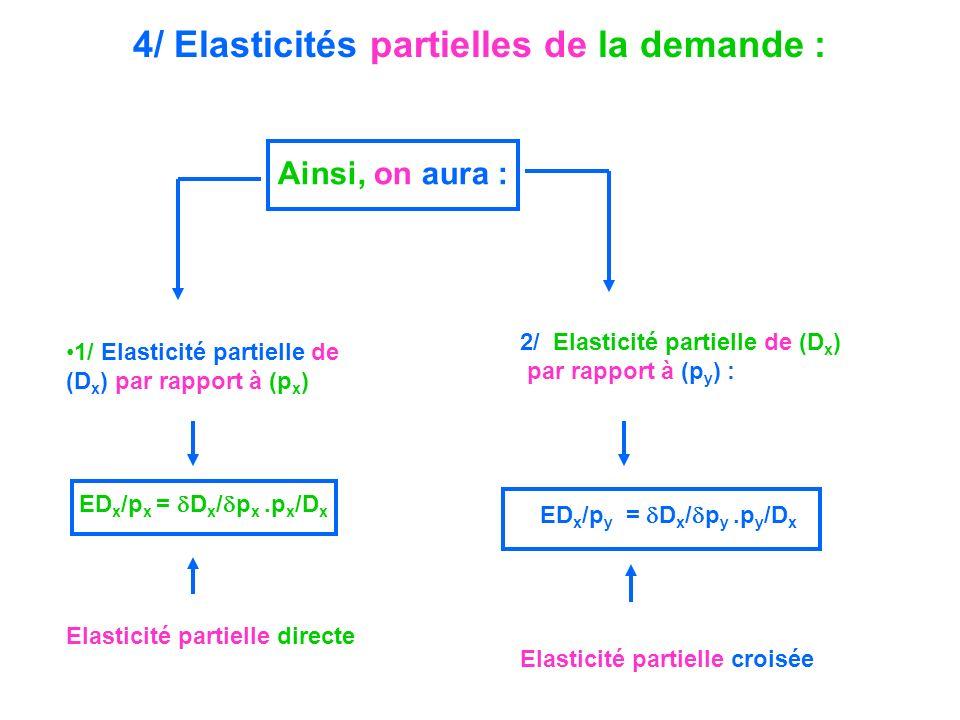 4/ Elasticités partielles de la demande : 1/ Elasticité partielle de (D x ) par rapport à (p x ) ED x /p x = D x / p x.p x /D x Elasticité partielle d