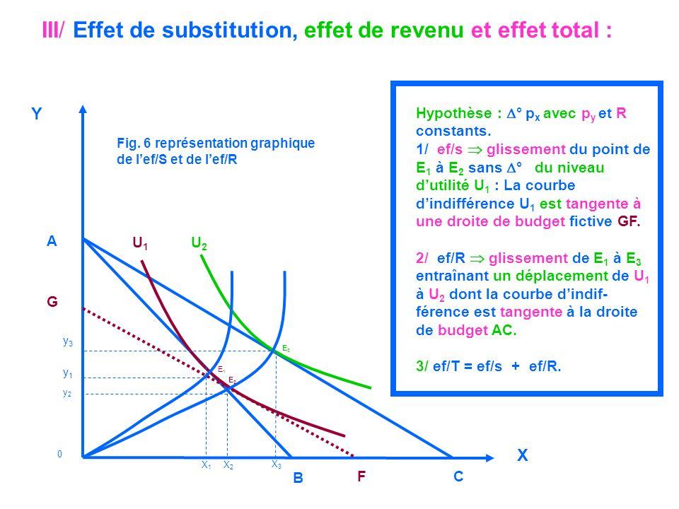 Hypothèse : ° p x avec p y et R constants. 1/ ef/s glissement du point de E 1 à E 2 sans ° du niveau dutilité U 1 : La courbe dindifférence U 1 est ta