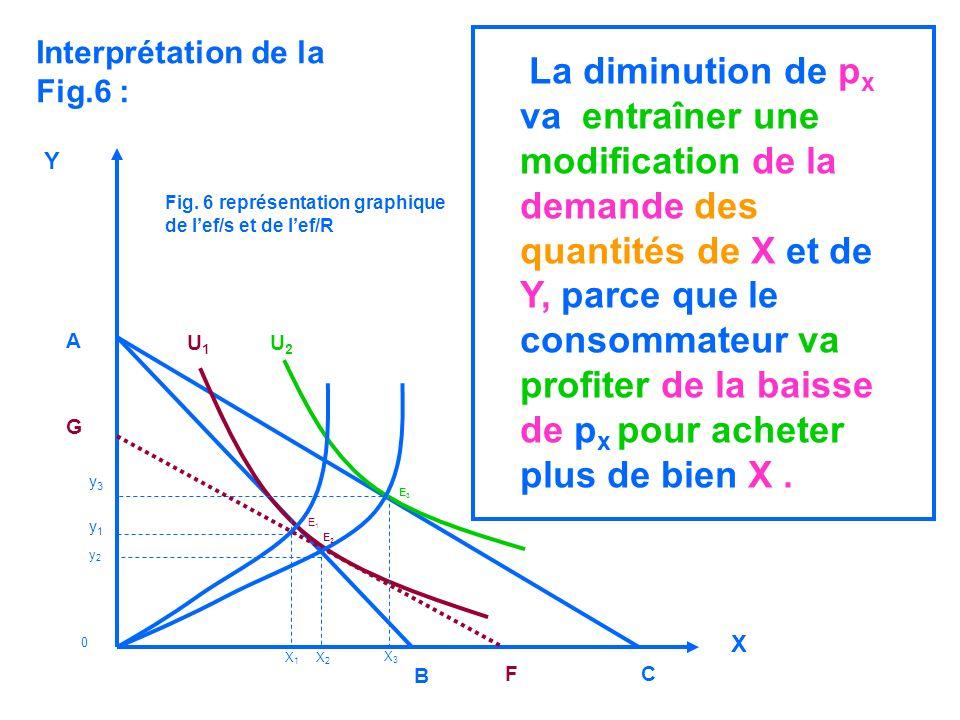 Fig. 6 représentation graphique de lef/s et de lef/R Y X y3y3 y1y1 y2y2 A B FC X1X1 X2X2 X3X3 G U1U1 U2U2 0 E1E1 E2E2 E3E3 Interprétation de la Fig.6
