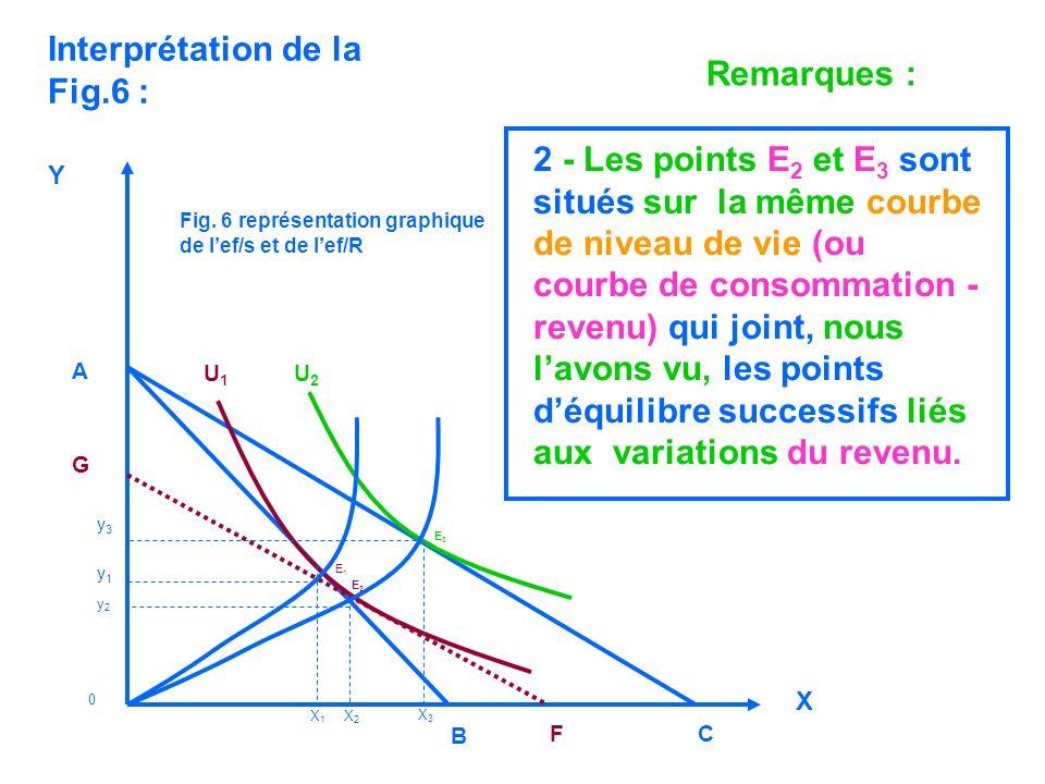 2 - Les points E 2 et E 3 sont situés sur la même courbe de niveau de vie (ou courbe de consommation - revenu) qui joint, nous lavons vu, les points d