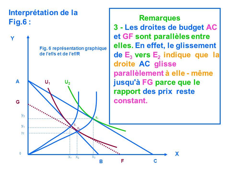 Interprétation de la Fig.6 : Remarques 3 - Les droites de budget AC et GF sont parallèles entre elles. En effet, le glissement de E 3 vers E 2 indique