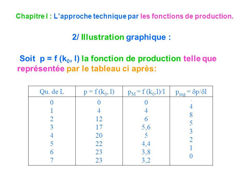 Chapitre I : Lapproche technique par les fonctions de production. 2/ Illustration graphique : Soit p = f (k 0, l) la fonction de production telle que