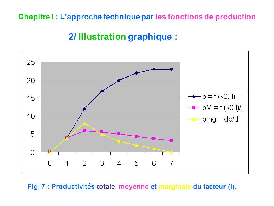 Chapitre I : Lapproche technique par les fonctions de production 2/ Illustration graphique : Fig. 7 : Productivités totale, moyenne et marginale du fa