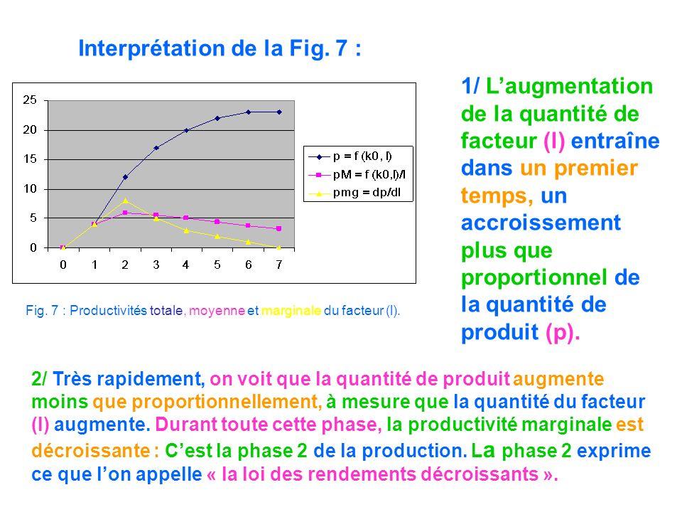 Interprétation de la Fig. 7 : Fig. 7 : Productivités totale, moyenne et marginale du facteur (l). 1/ Laugmentation de la quantité de facteur (l) entra