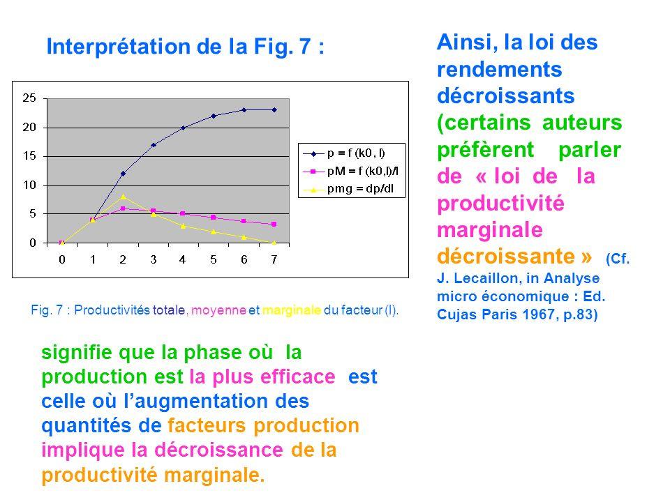 Fig. 7 : Productivités totale, moyenne et marginale du facteur (l). Interprétation de la Fig. 7 : Ainsi, la loi des rendements décroissants (certains