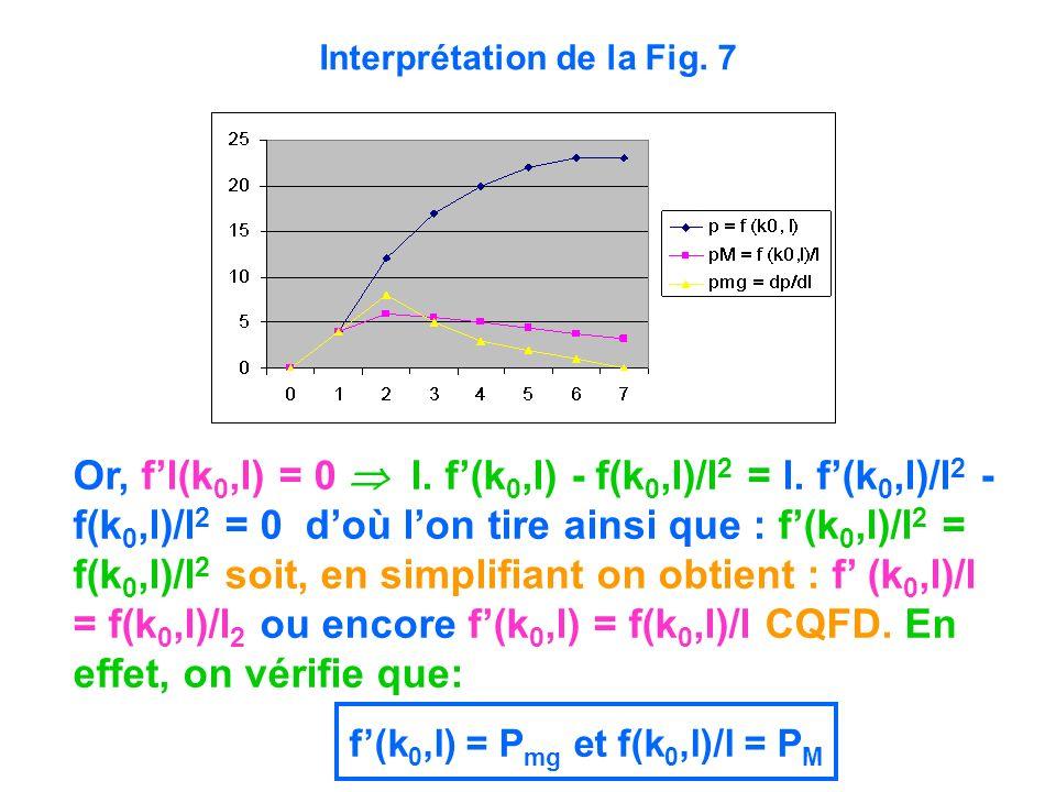 Or, fl(k 0,l) = 0 l. f(k 0,l) - f(k 0,l)/l 2 = l. f(k 0,l)/l 2 - f(k 0,l)/l 2 = 0 doù lon tire ainsi que : f(k 0,l)/l 2 = f(k 0,l)/l 2 soit, en simpli
