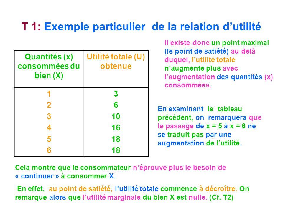 T 1: Exemple particulier de la relation dutilité Quantités (x) consommées du bien (X) Utilité totale (U) obtenue 123456123456 3 6 10 16 18 Il existe d
