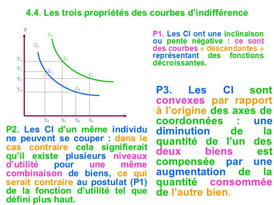 4.4. Les trois propriétés des courbes dindifférence P1. Les CI ont une inclinaison ou pente négative : ce sont des courbes « descendantes » représenta