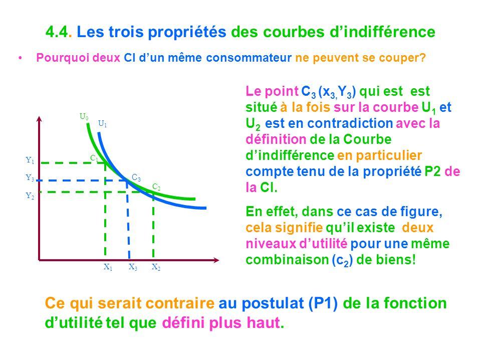4.4. Les trois propriétés des courbes dindifférence Pourquoi deux CI dun même consommateur ne peuvent se couper? C1C1 C2C2 X1X1 X2X2 X3X3 Y1Y1 Y3Y3 Y2